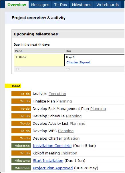 Basecamp milestone list.