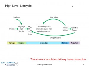 High LEvel Project Life Cycle