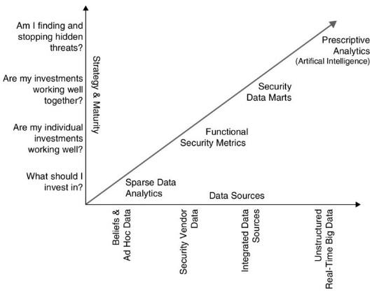 Cyber Security Analytics Maturity Model